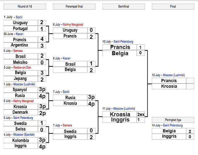 Table Kompetisi Piala Dunia Finals